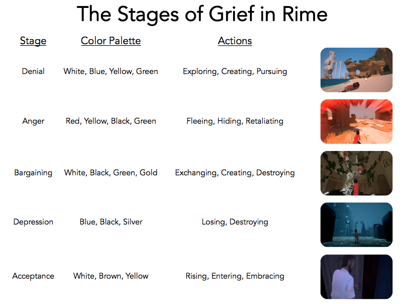 Rime Stages