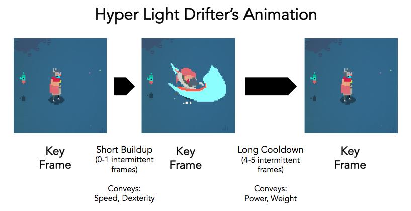 HLD Animation