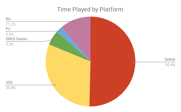 Time Played by Platform