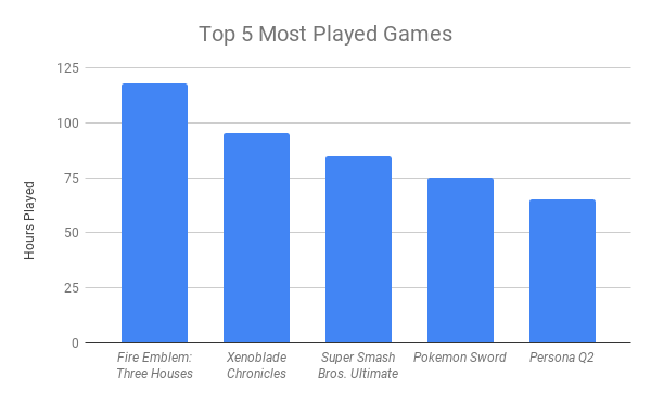 Top 5 Most Played Games.png